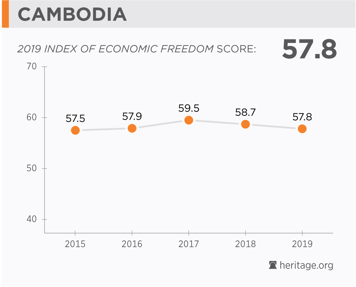 Cambodia Economy: Population, GDP, Inflation, Business