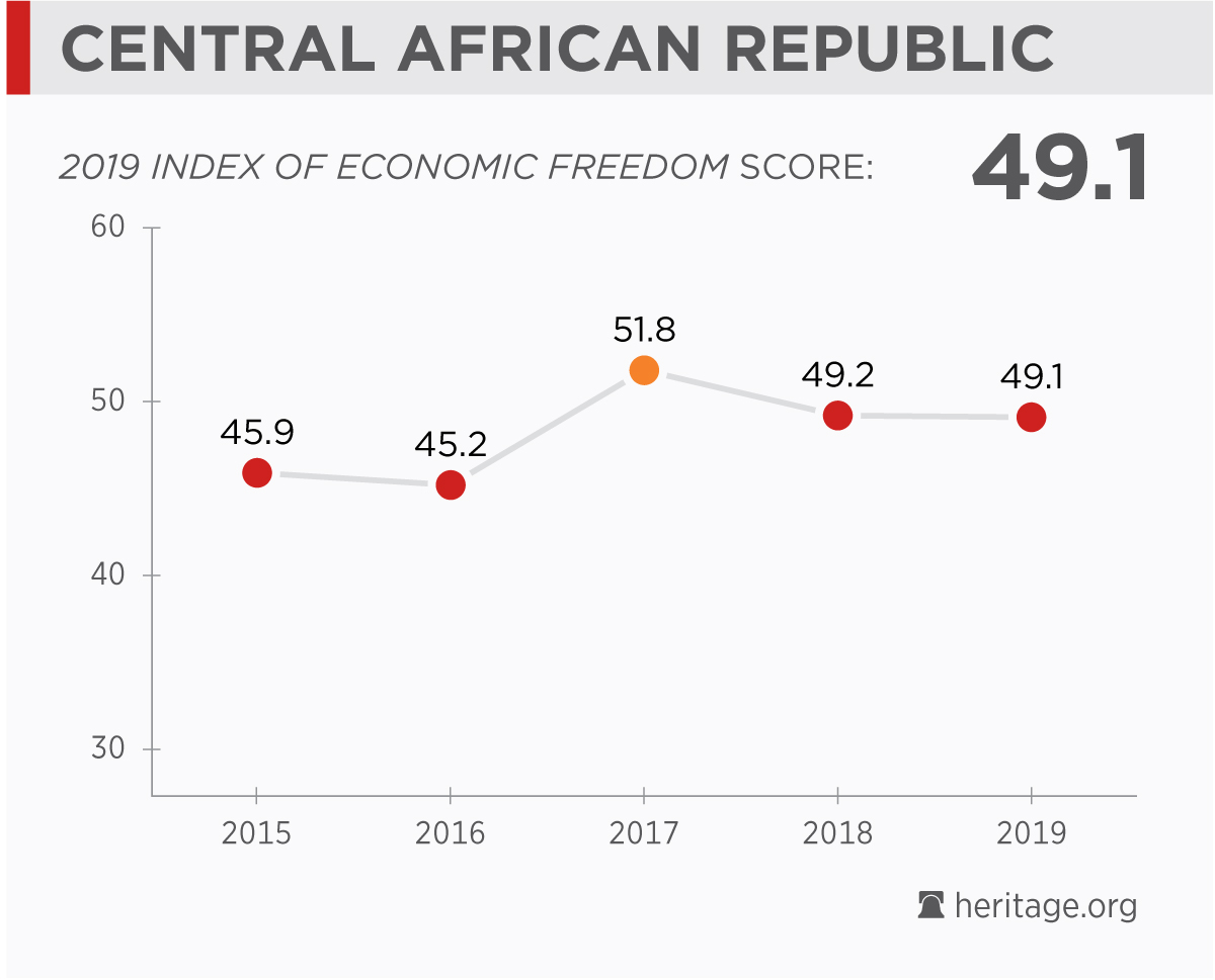 Central African Republic Economy: Population, GDP, Inflation