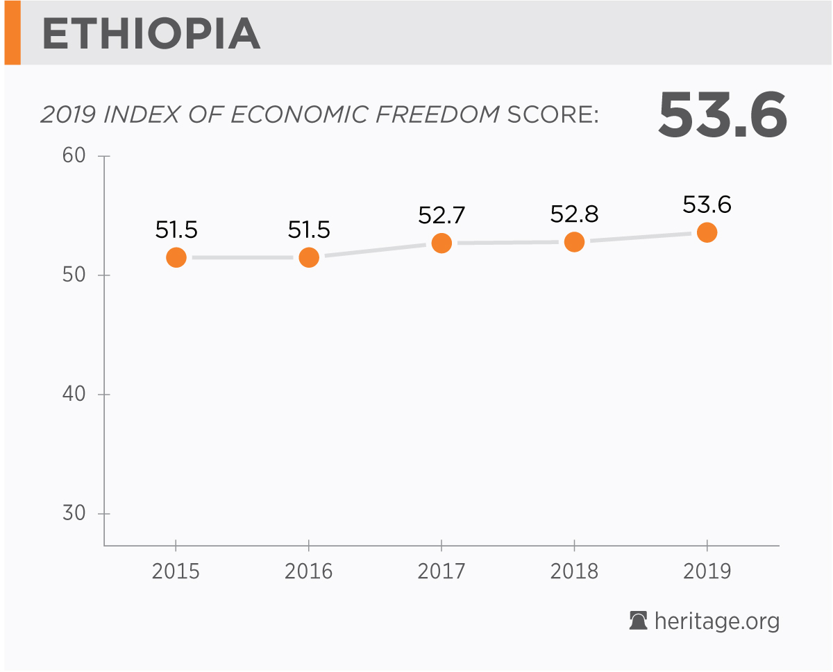 Ethiopia Economy: Population, GDP, Inflation, Business