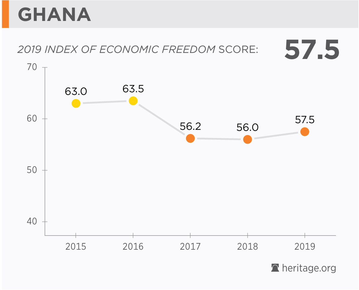 Ghana Economy: Population, GDP, Inflation, Business, Trade
