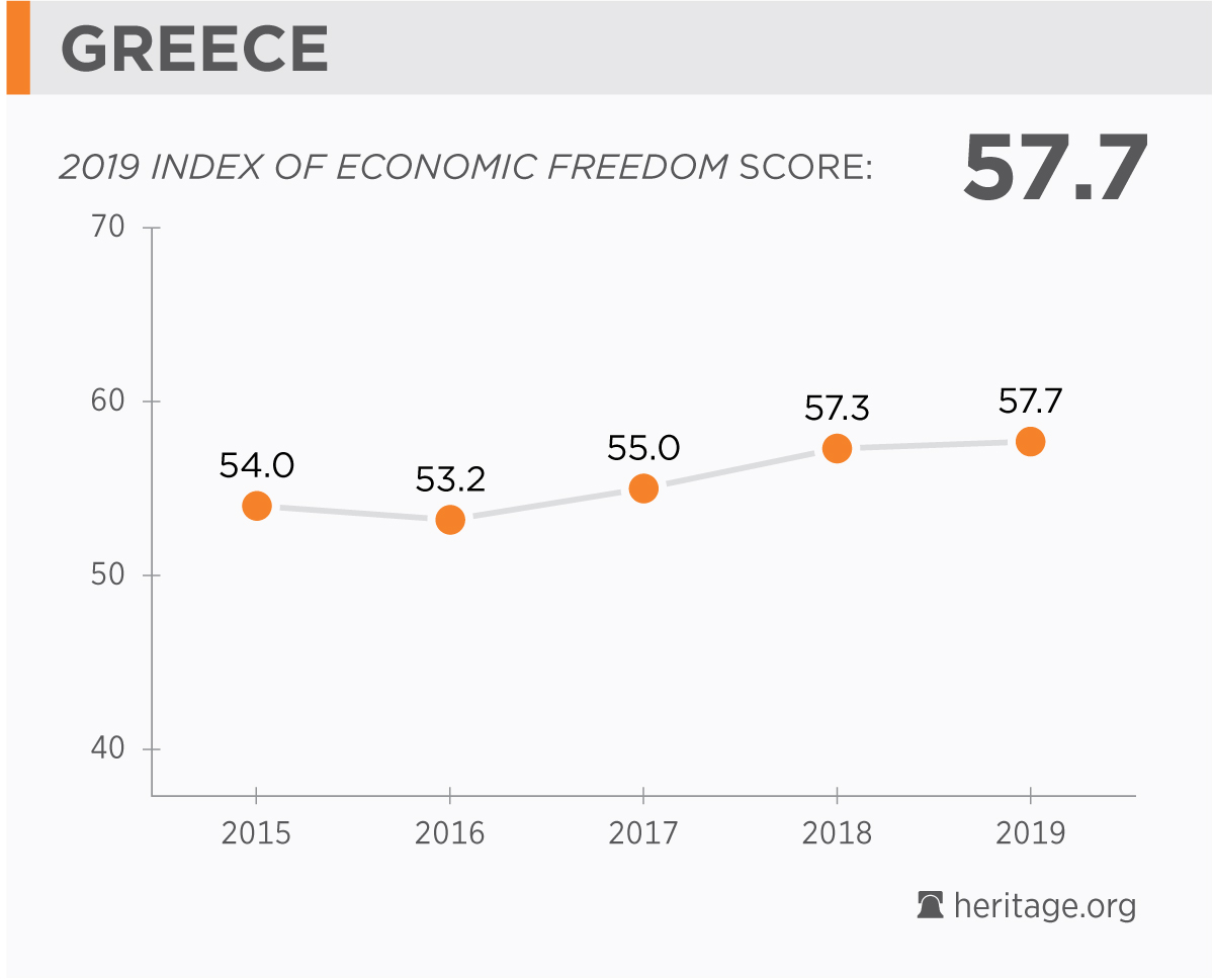 Greece Economy: Population, Facts, GDP, Unemployment, Trade