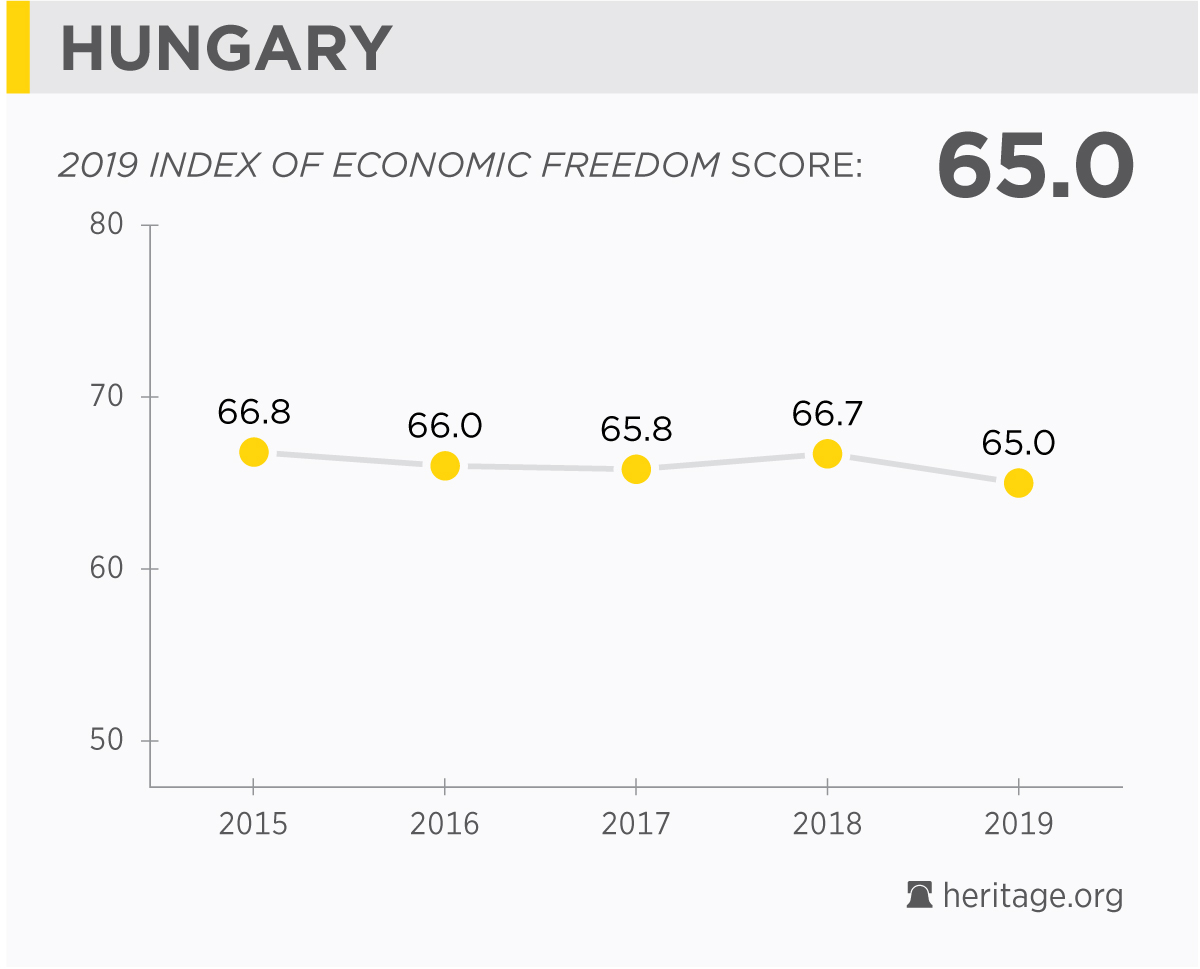 Hungary Economy: Population, GDP, Inflation, Business, Trade