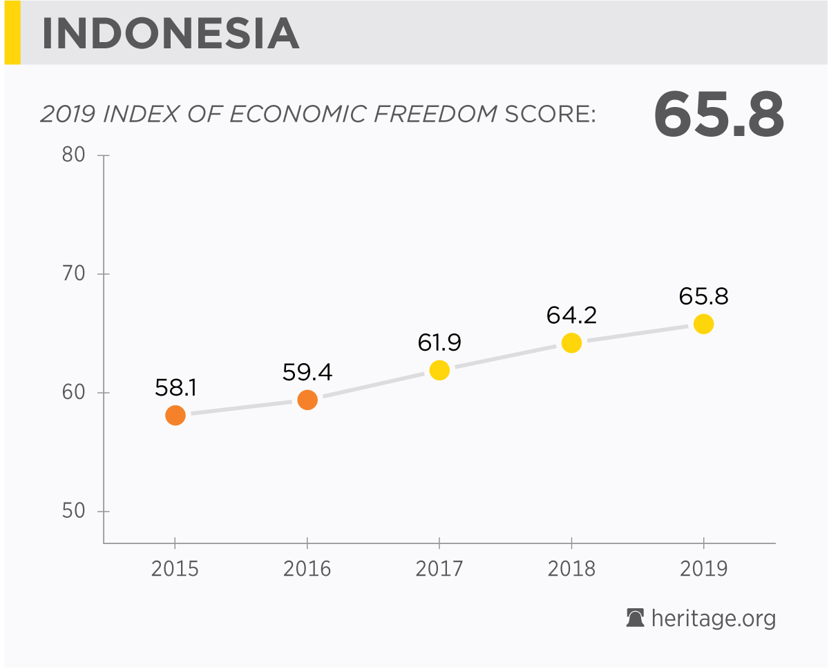 Indonesia Economy: Population, GDP, Inflation, Business, Trade, FDI
