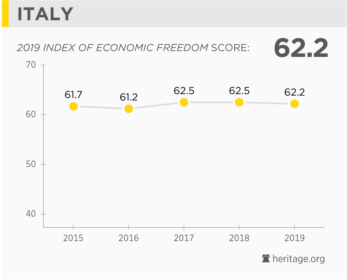 technological factors in italy