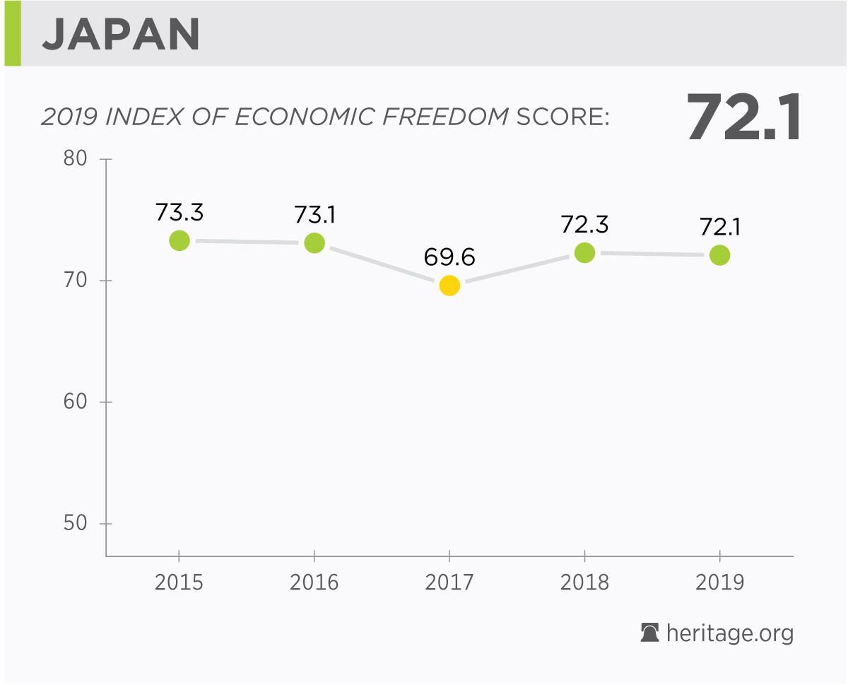 Japan Economy: Population, Facts, GDP, Business, Trade