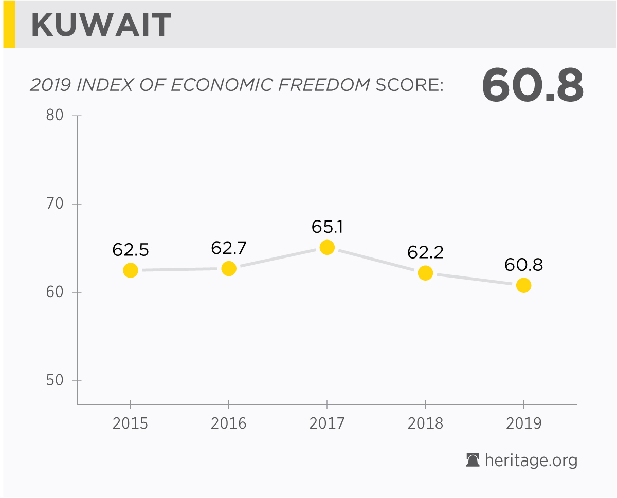 Kuwait Economy: Population, GDP, Inflation, Business, Trade, FDI