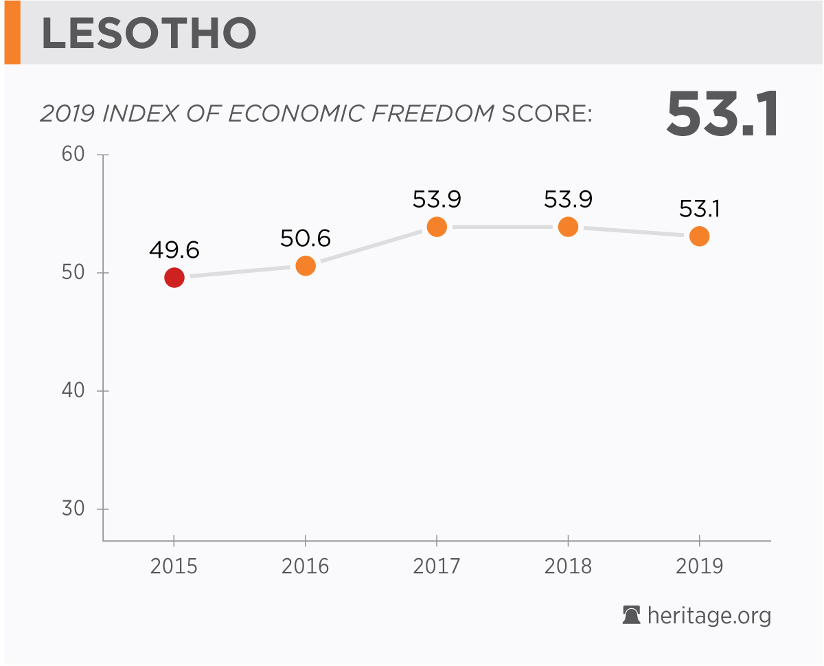 Lesotho Economy: Population, GDP, Inflation, Business, Trade