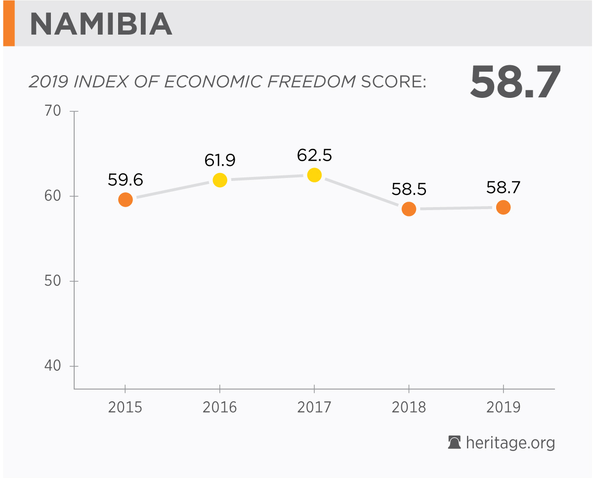 Namibia Economy: Population, GDP, Inflation, Business, Trade