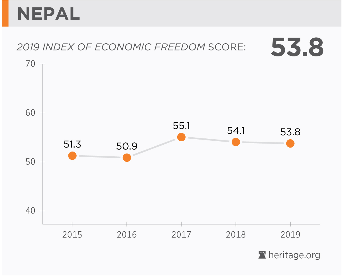 Nepal Economy: Population, GDP, Inflation, Business, Trade, FDI
