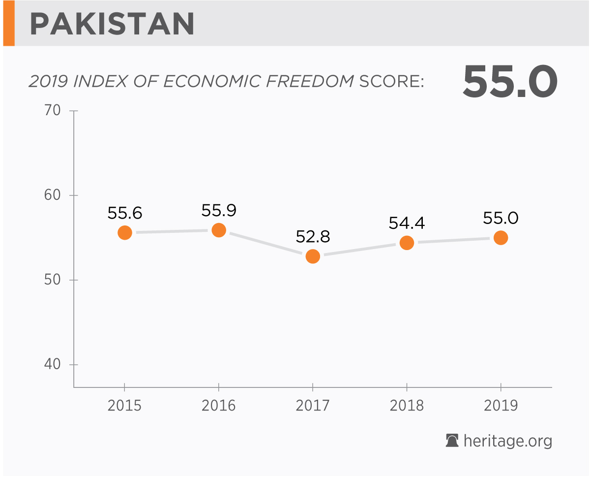 Pakistan Economy: Population, GDP, Inflation, Business