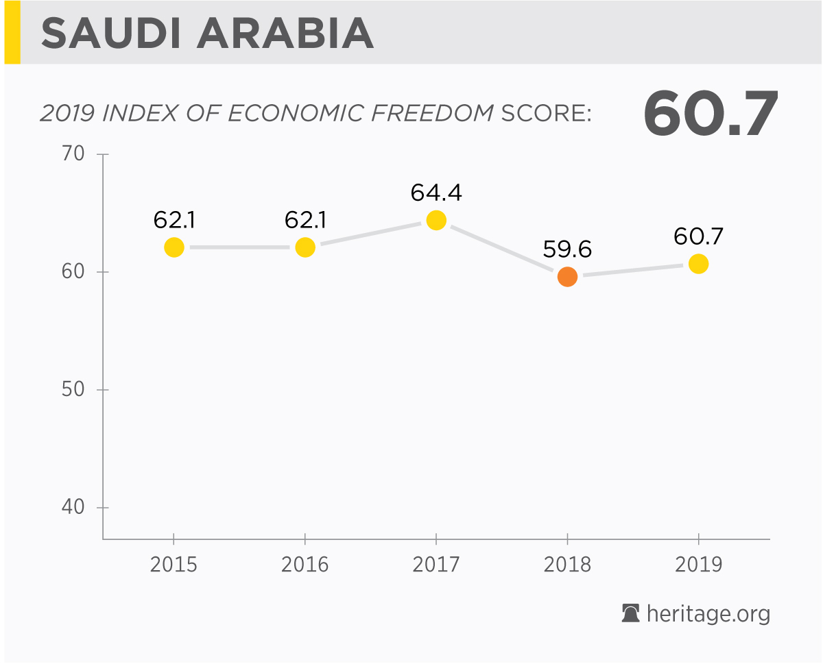 Saudi Arabia Economy: Population, GDP, Inflation, Business