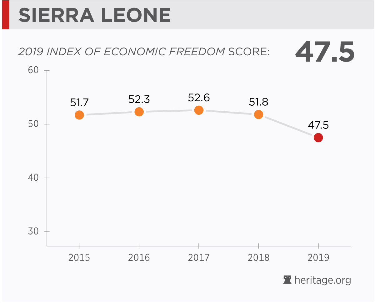 Sierra Leone Economy: Population, GDP, Inflation, Business