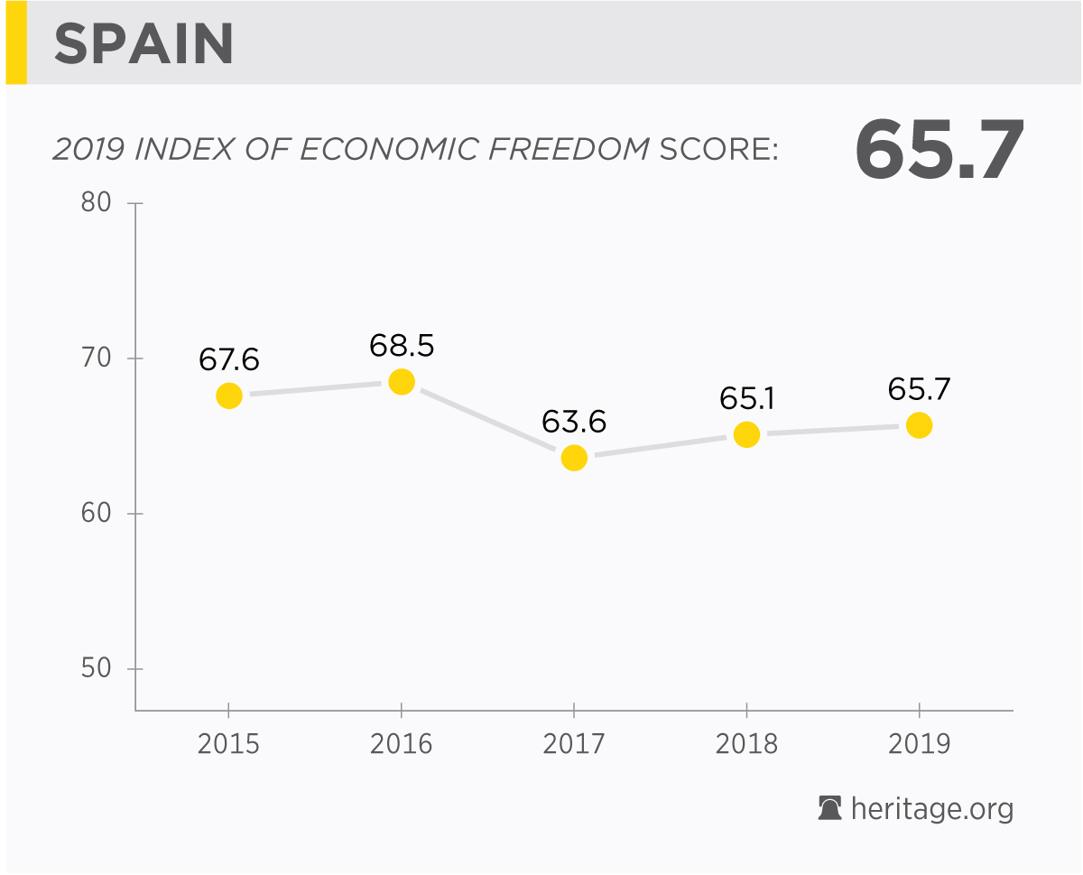 Spain Economy: Facts, Population, Unemployment, GDP