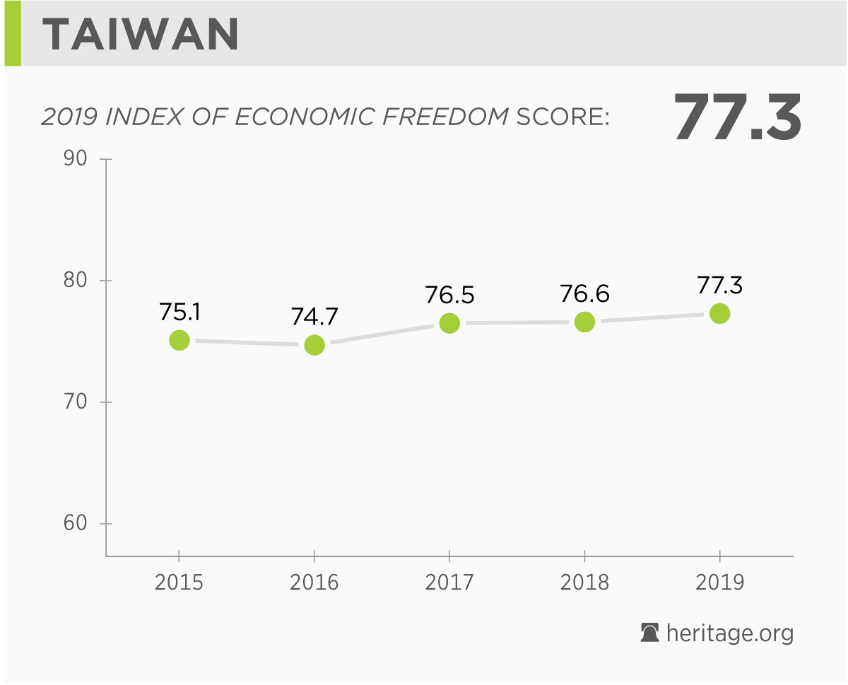 Taiwan Economy: Population, GDP, Inflation, Business, Trade