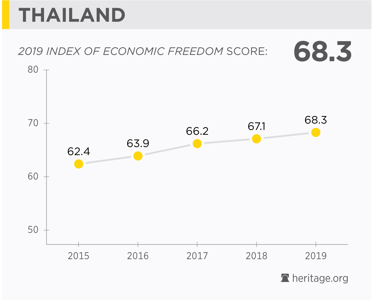Thailand Economy: Population, GDP, Inflation, Business, Trade, FDI
