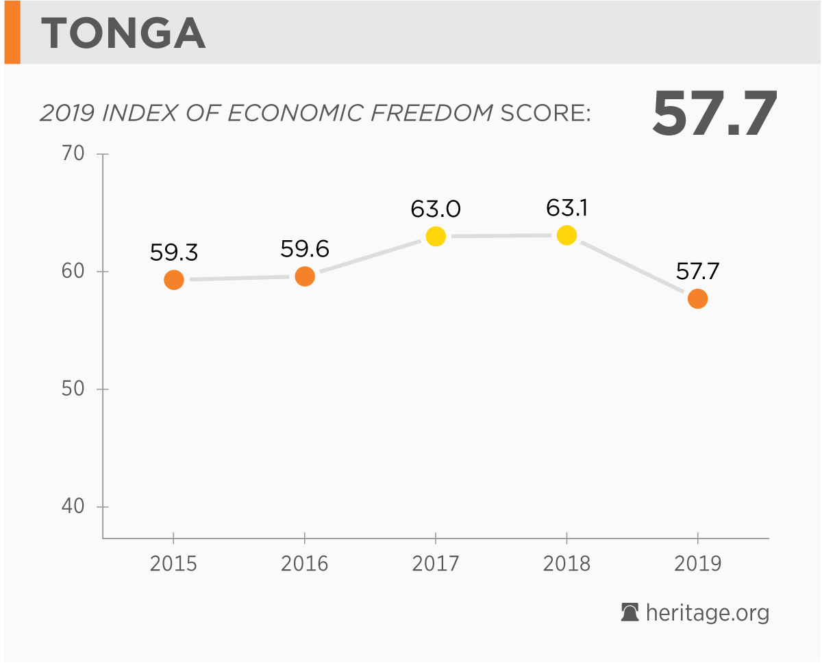 Tonga Economy: Population, GDP, Inflation, Business, Trade