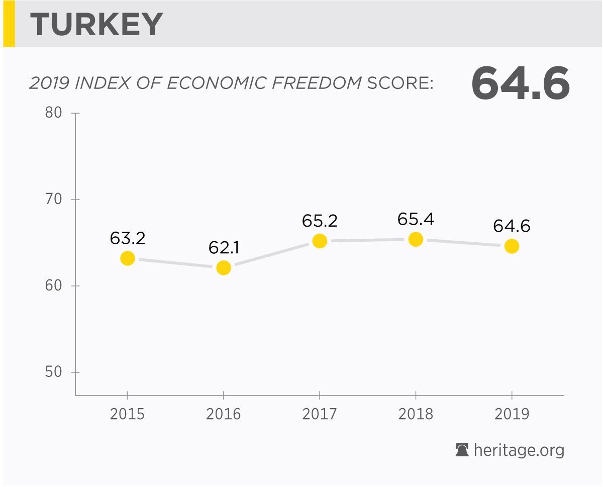 Turkey Economy: Population, GDP, Inflation, Business, Trade