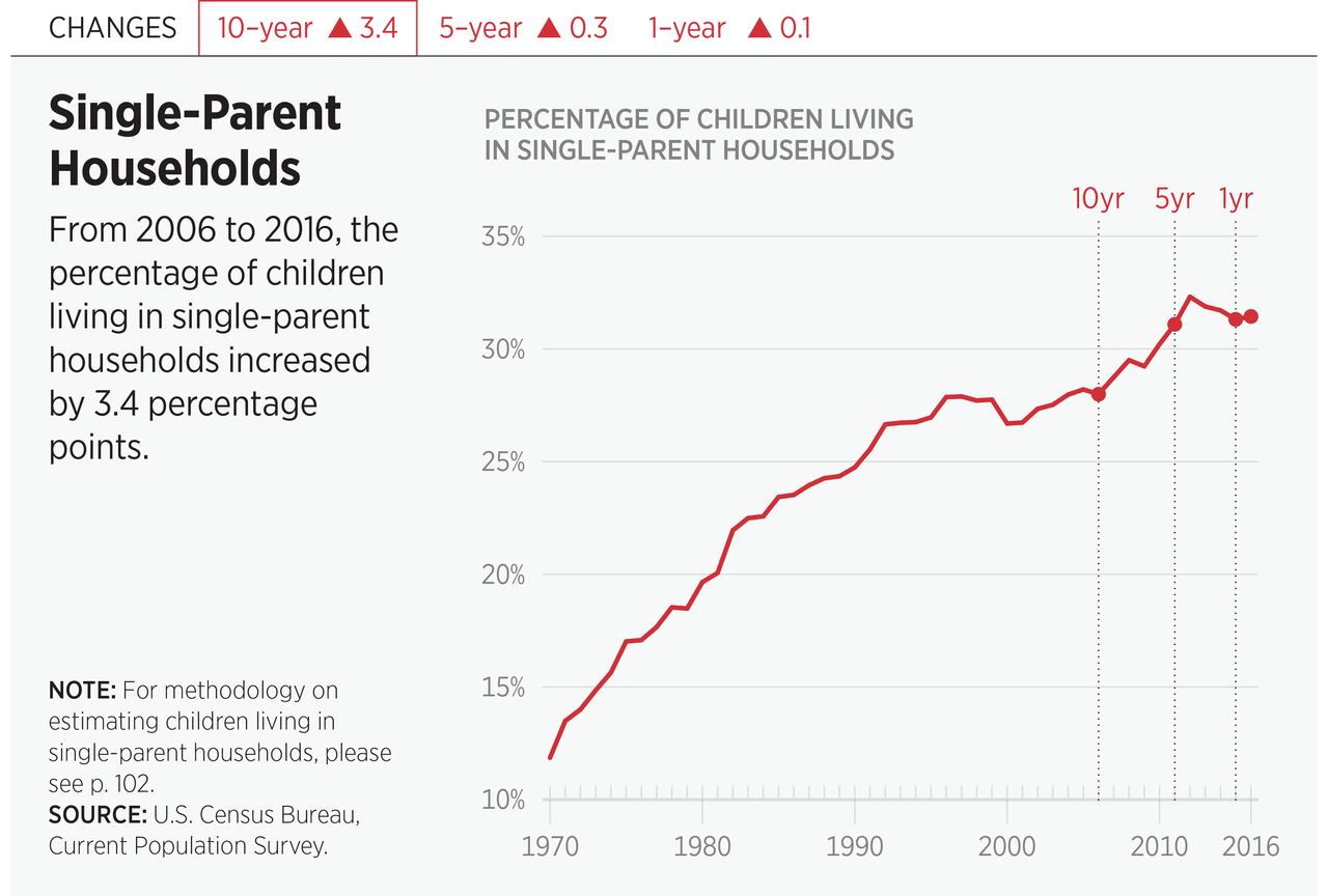 Single-Parent Households