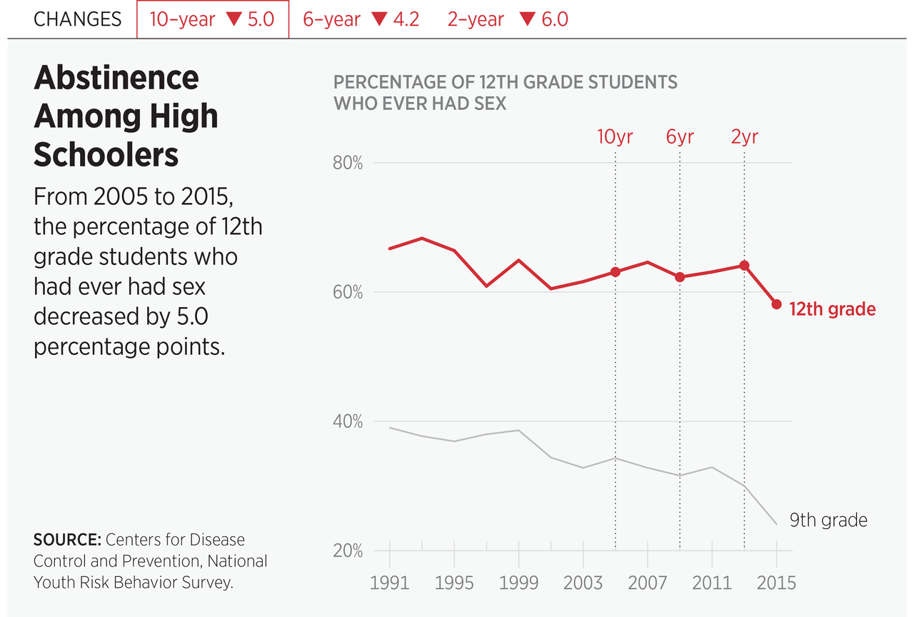 Abstinence Among High Schoolers