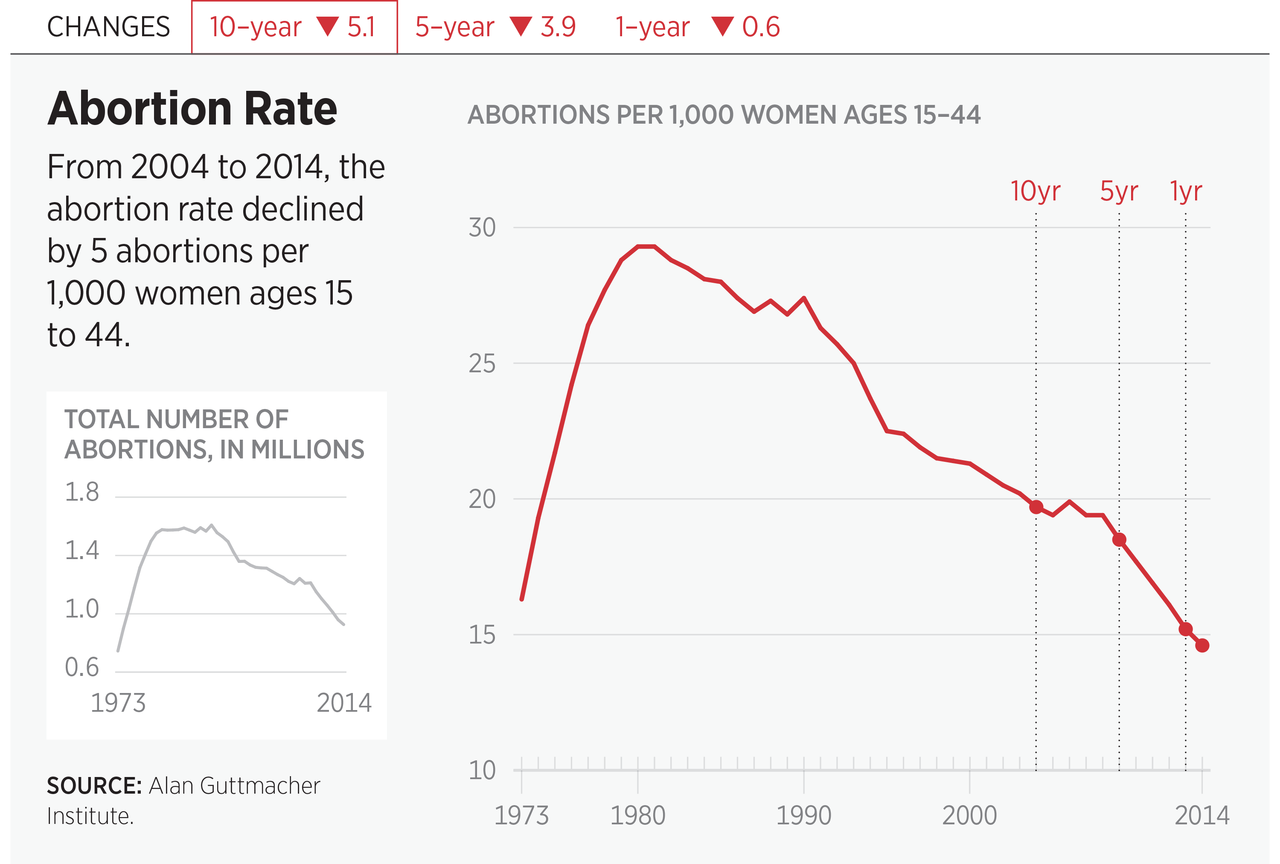 Abortion Rate