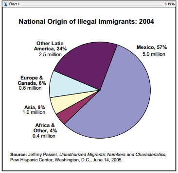 yes illegal immigrants should be granted amnesty Illegal immigration immediately dropped after congress enacted the 1986 amnesty, only exploding again after new immigration restrictions were enacted in 1996 given the high number of illegal immigrants already in the united states, we have little choice but to embrace amnesty.