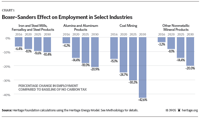 Boxer-Sanders Effect on Employment in Select Industries