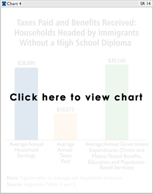 Taxes Paid and Benefits Received: Households Headed by Immigrants Without a High School Diploma
