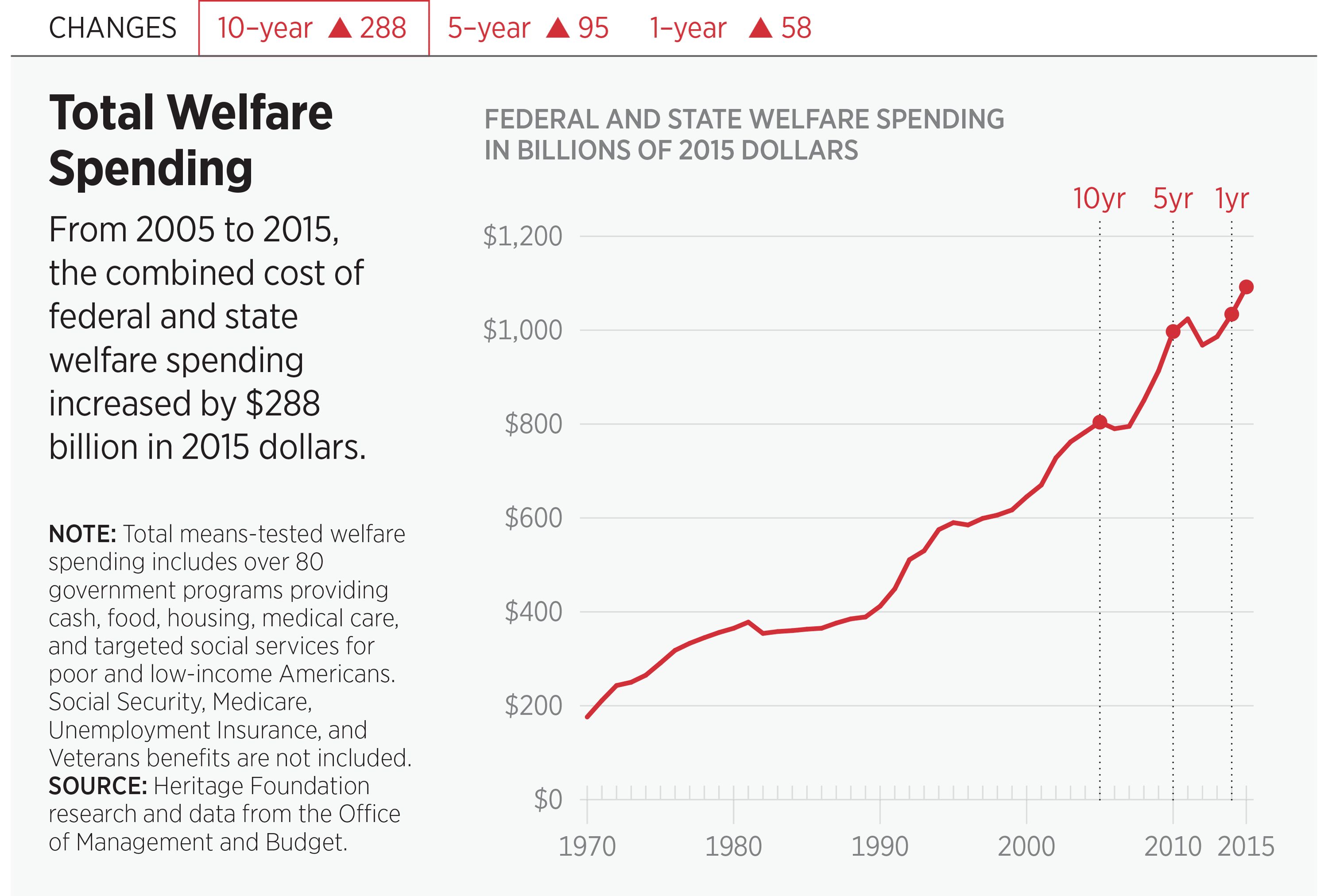 Total Welfare Spending