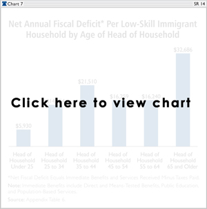 Net Annual Fiscal Deficit* Per Low-Skill Immigrant Household by Age of Head of Household