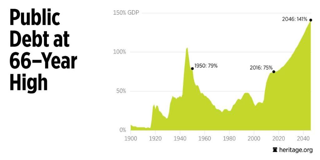 What You Need to Know About the National Debt in 2 Charts   The