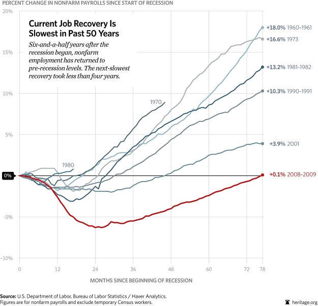 Current Job Recovery is Slowest in Past 50 Years