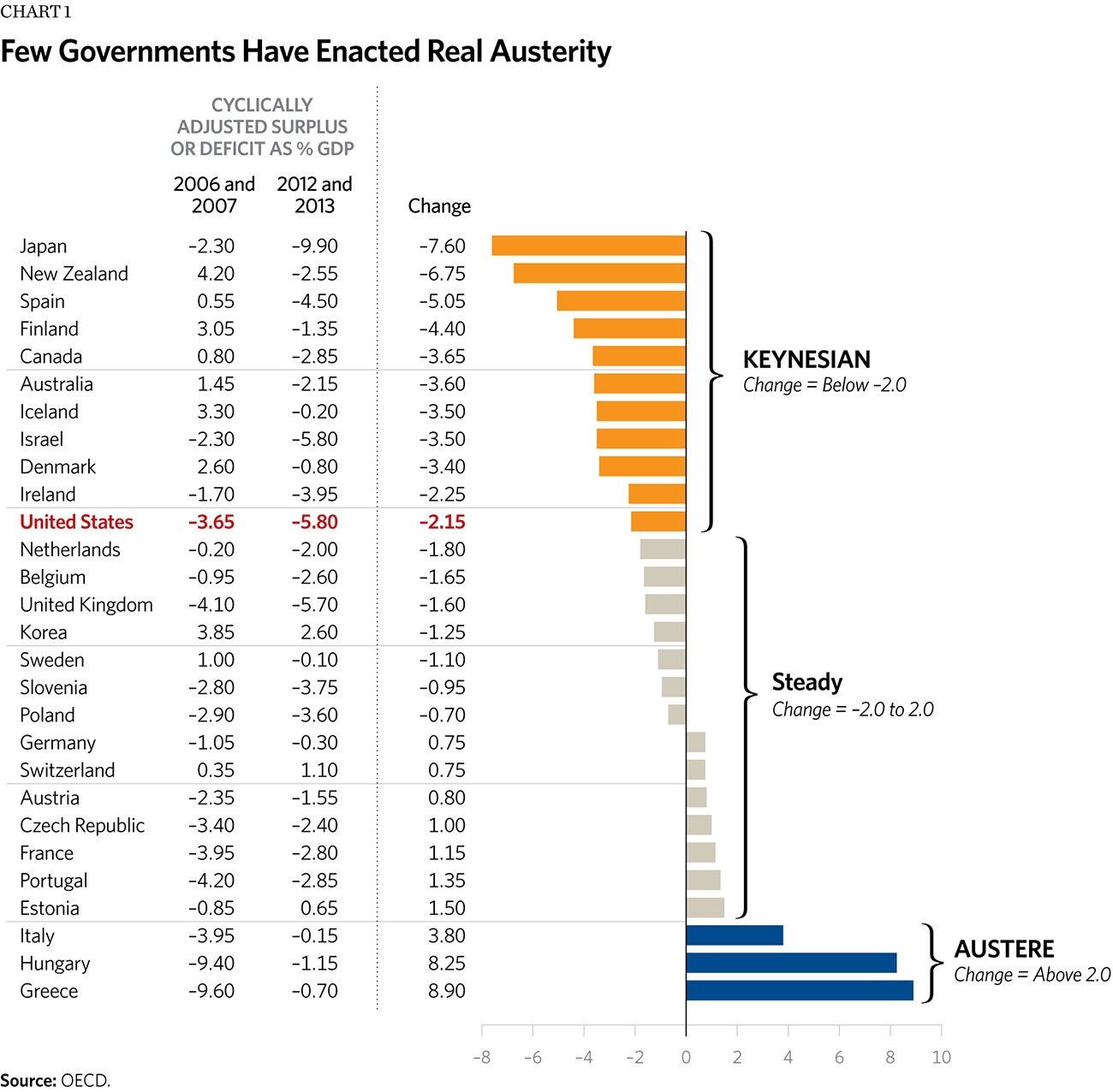 Few Governments Have Enacted Real Austerity