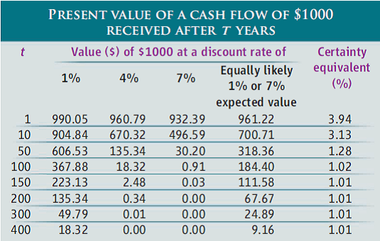 Present Value of a Cash Flow of $1000