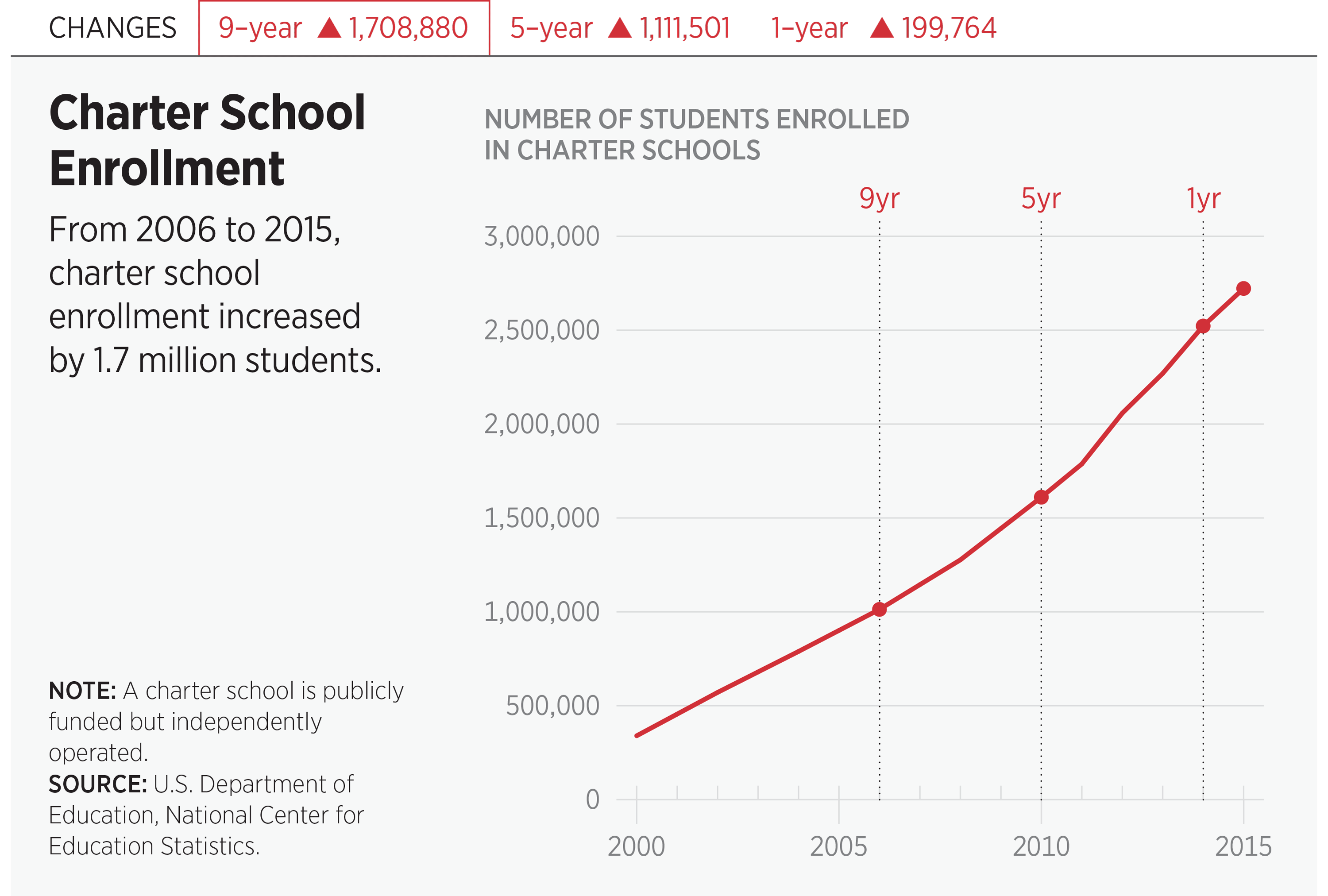 Charter School Enrollment
