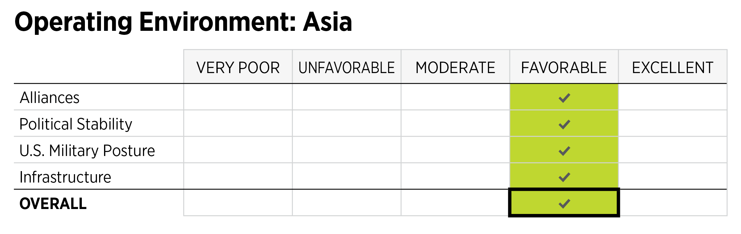 2019_IndexOfUSMilitaryStrength_ASSESSMENTS_Environment_ASIA.png