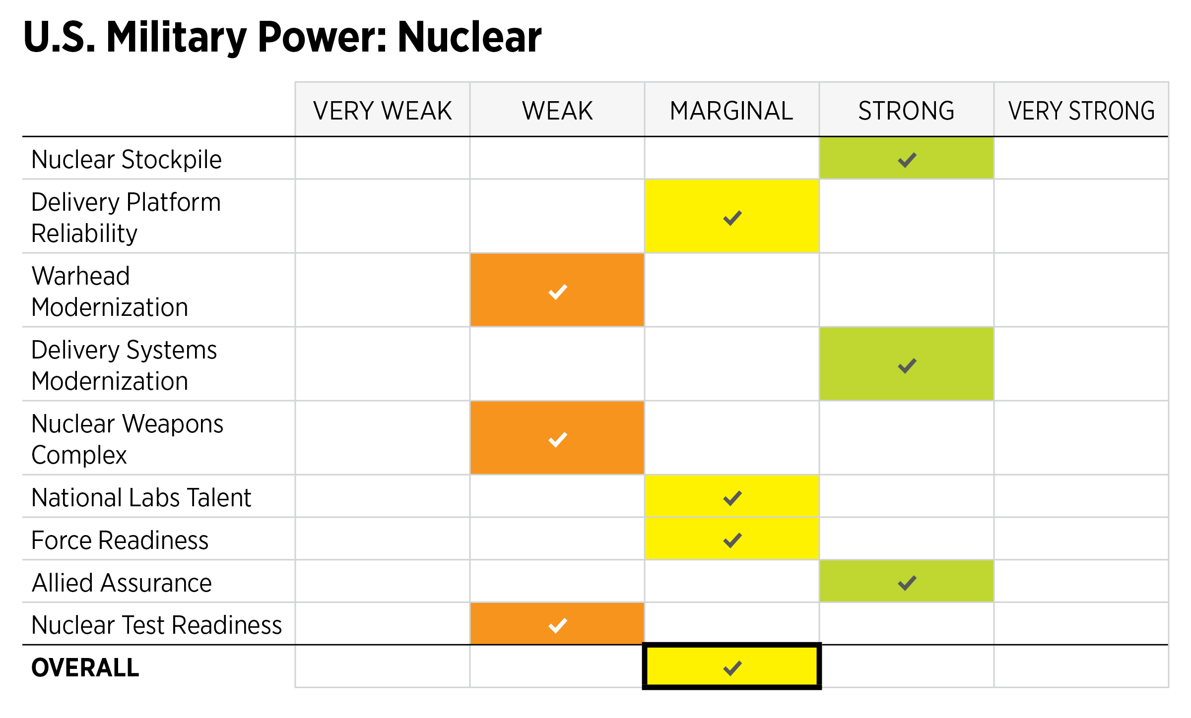 2019_IndexOfUSMilitaryStrength_ASSESSMENTS_Power_NUCLEAR.png