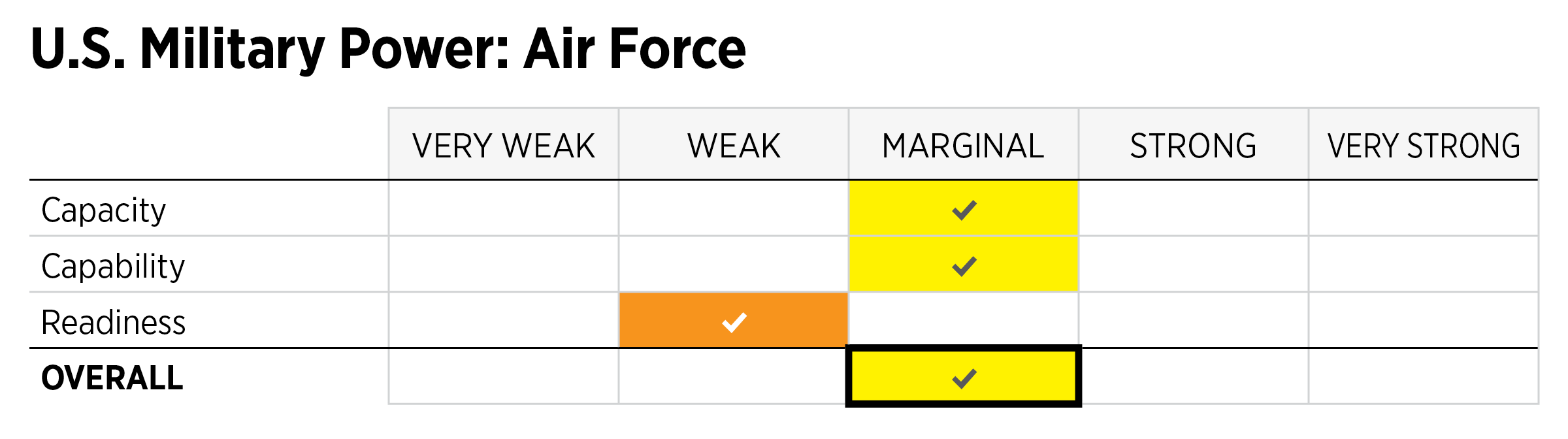 2019_IndexOfUSMilitaryStrength_ASSESSMENTS_Power_USAF.png