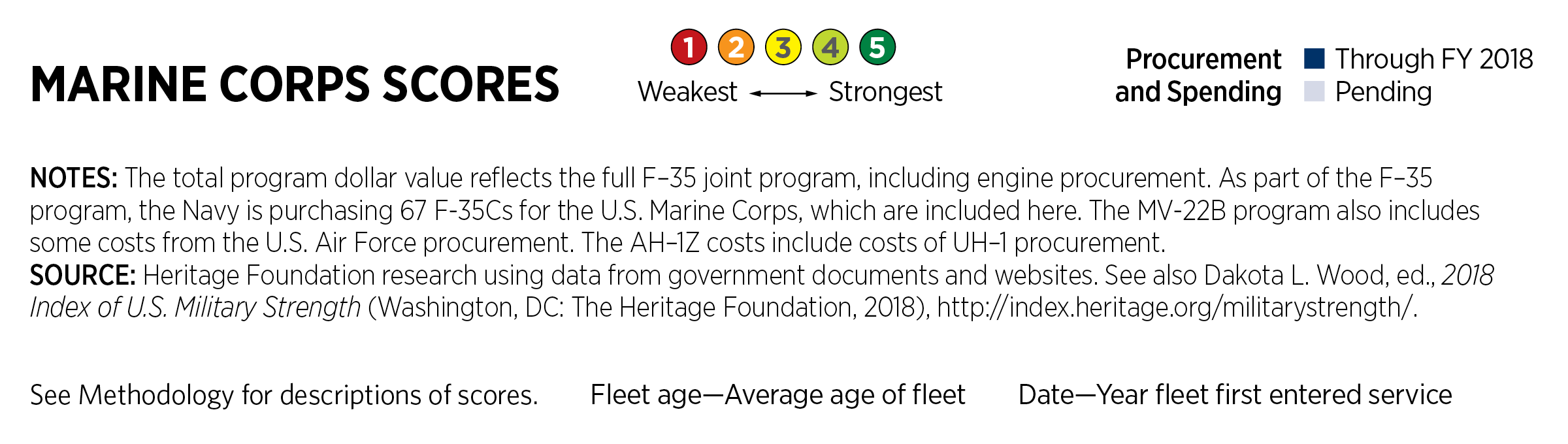 U S  Marine Corps | The Heritage Foundation
