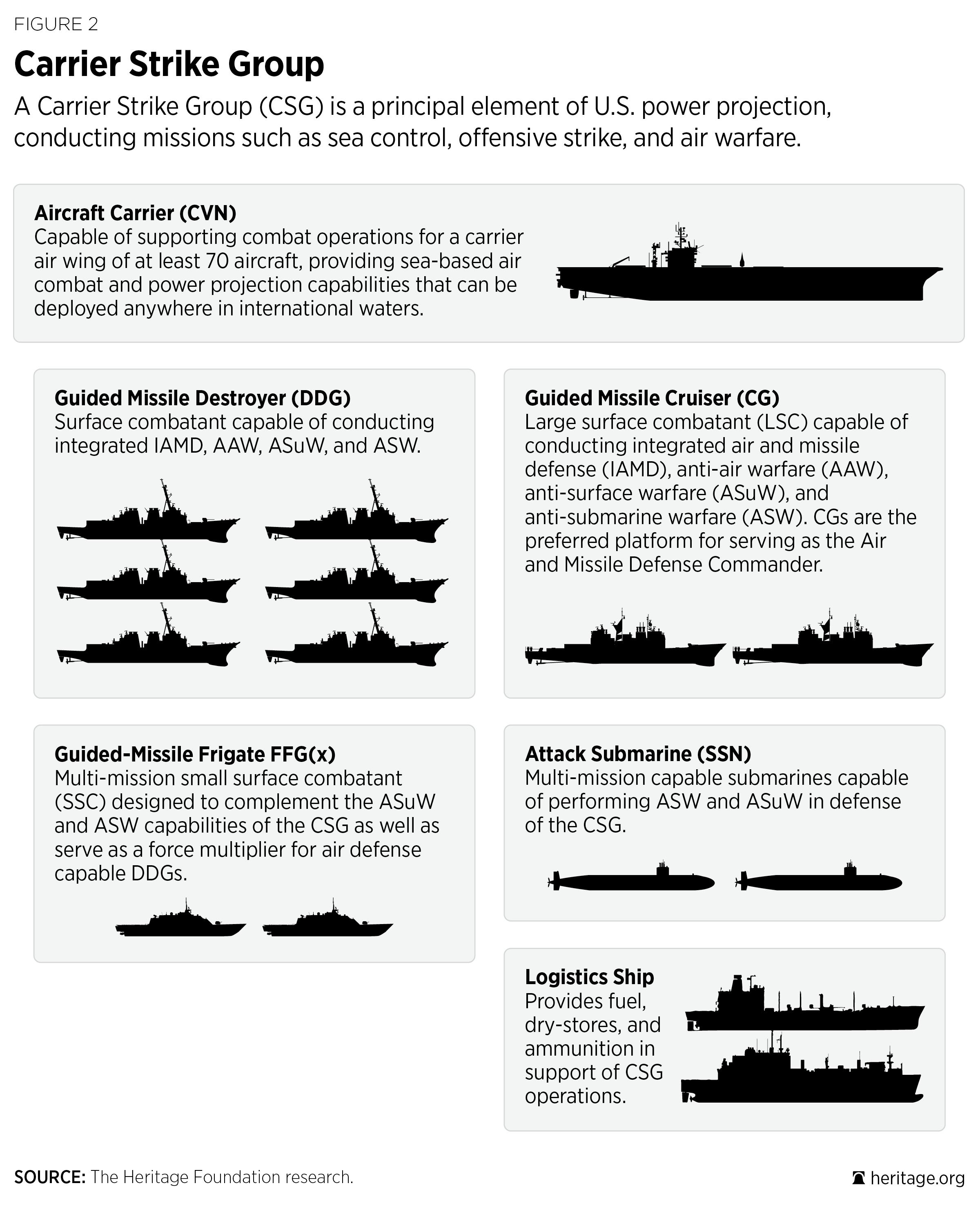 U S  Navy | The Heritage Foundation