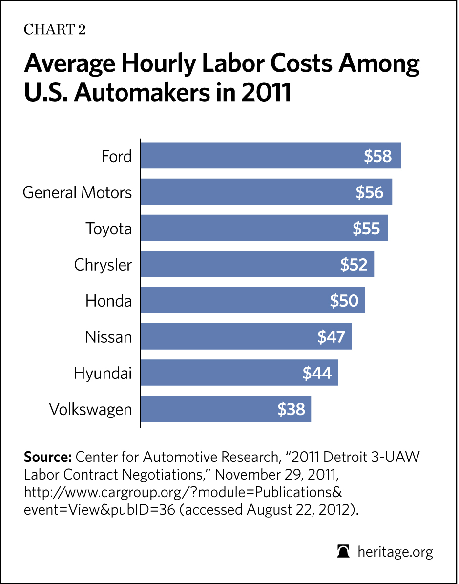 Average Hourly Labor Costs Among U.S. Automakers in 2011