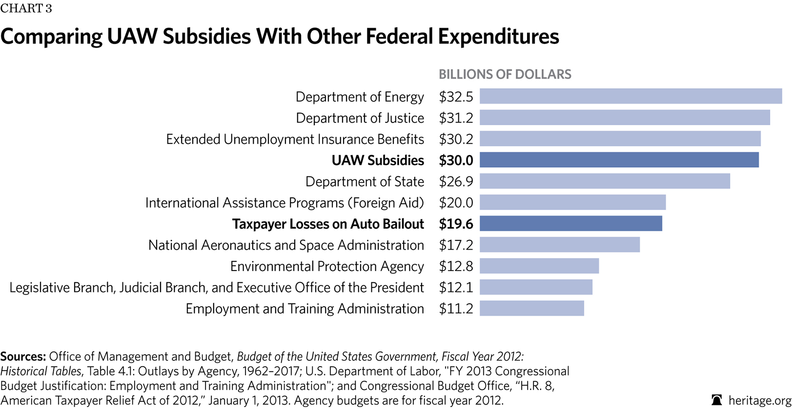 Comparing UAW Subsidies With Other Federal Expenditures