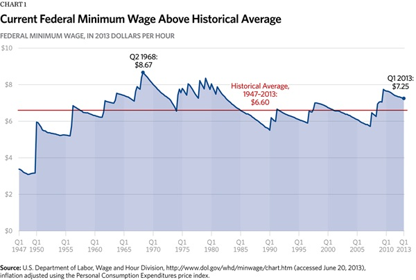 Current Federal Minimum Wage Above Historical Average