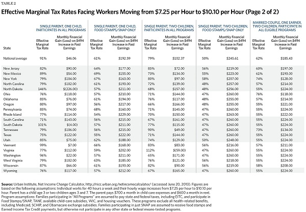 Effective Marginal Tax Rates Facing Workers Moving from $7.25 Per Hour to $10.10 Per Hour (2 of 2)