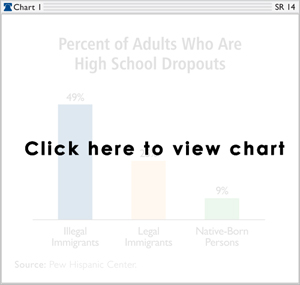 Percent of Adults Who Are High School Dropouts