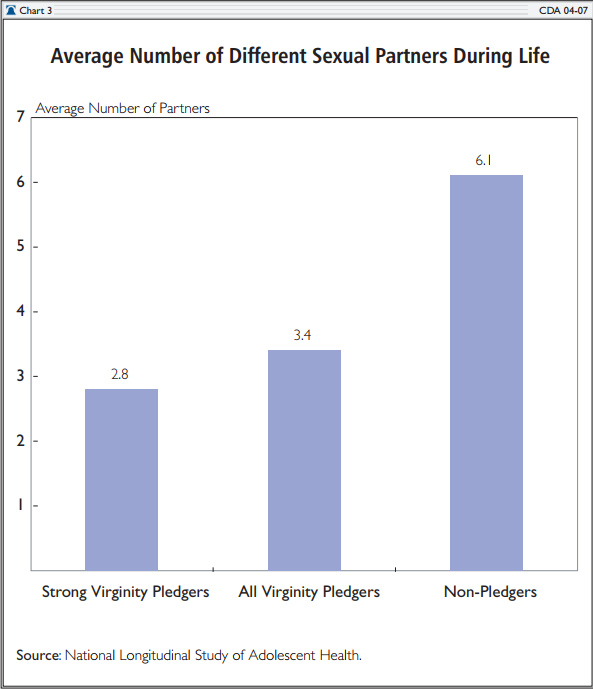 Percentage of americans signing virginity pledges