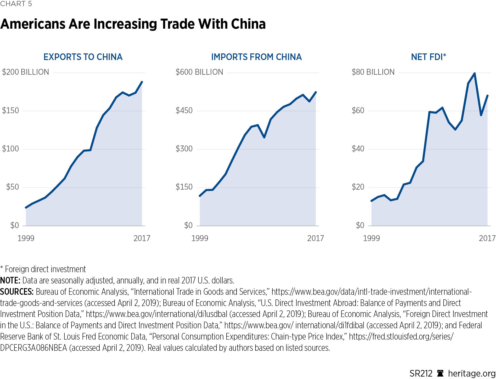 US-China-Chart05
