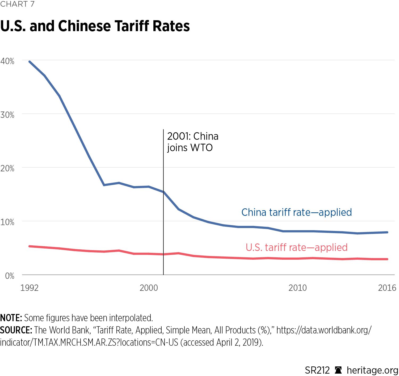 US-China-Chart07