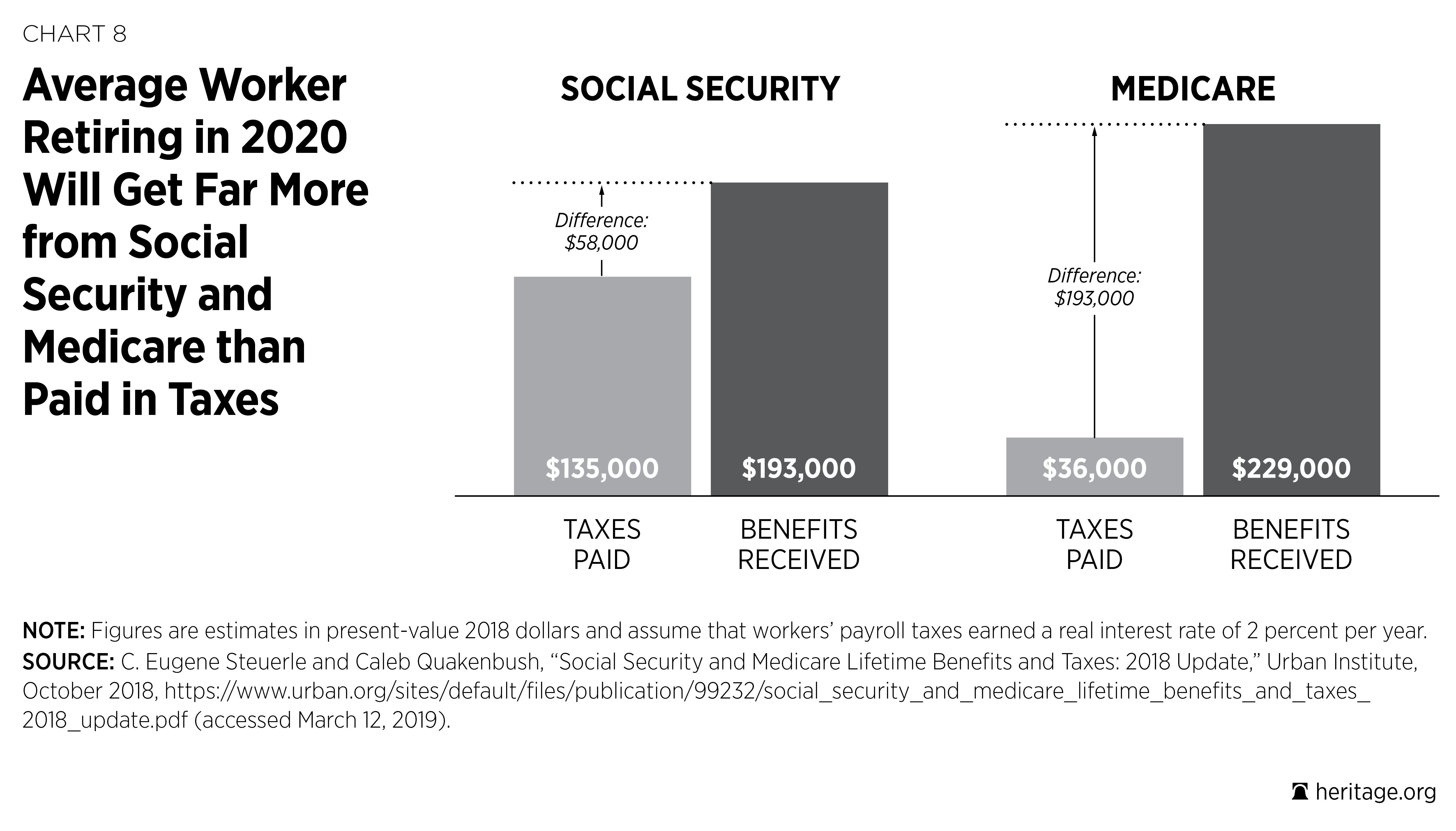 Social Security and Health Care Entitlement Reform | The