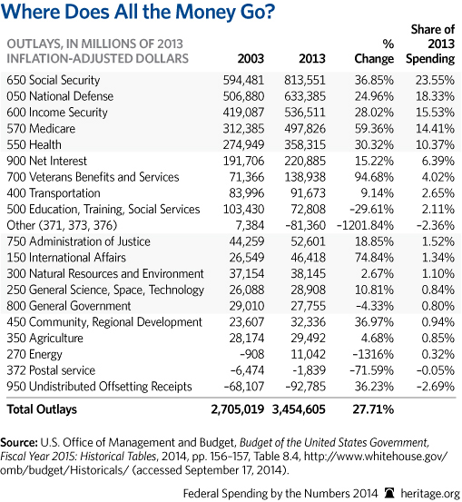 CP-Federal-Spending-by-the-Numbers-2014-02-1-the-money_509.jpg