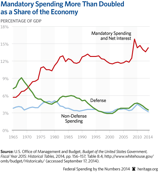 CP-Federal-Spending-by-the-Numbers-2014-03-1-budget-trends_509.jpg